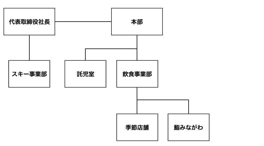 """""""組織図"""""""